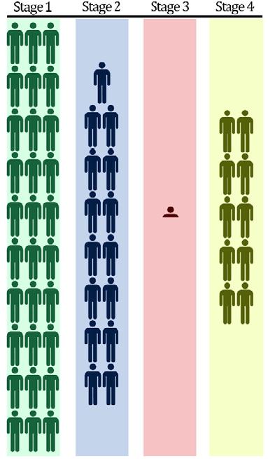 PopulationPerStageIllicitAntiquitiesTrade